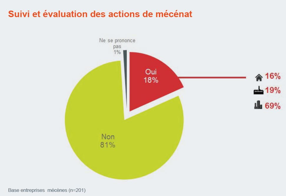 mecenat_sportif_evaluation_call4sport